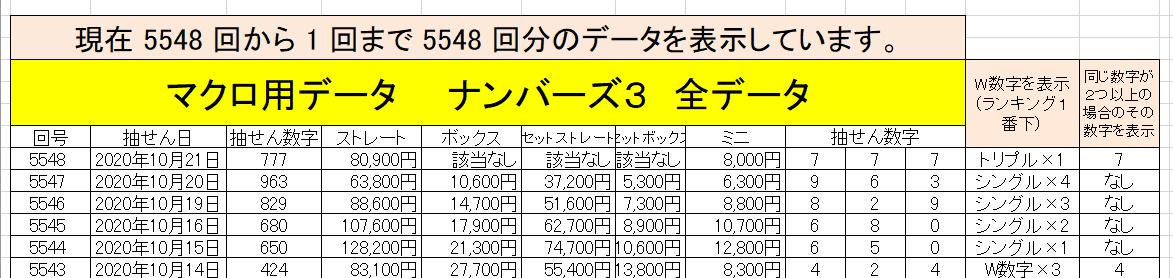 ナンバーズ3予想009