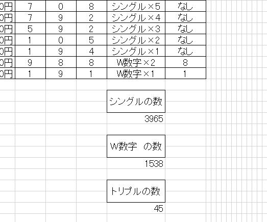 ナンバーズ3予想011