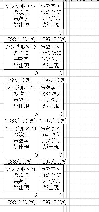 ナンバーズ3予想015