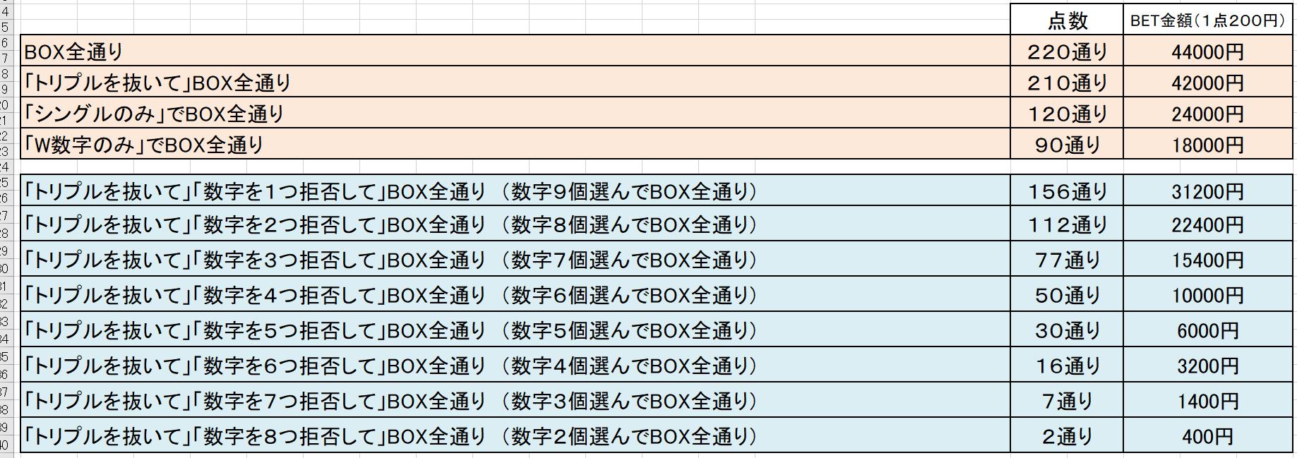 ナンバーズ3予想041