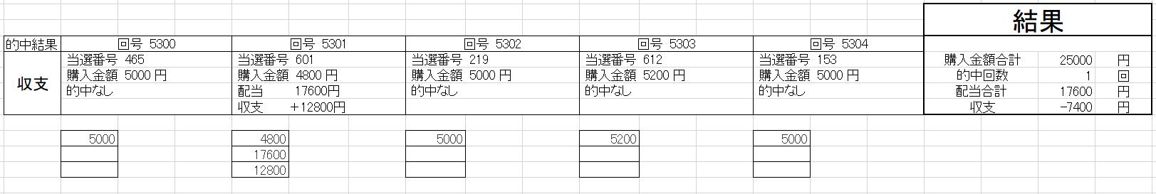 ナンバーズ3予想066