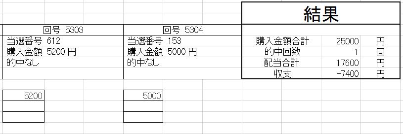 ナンバーズ3予想068