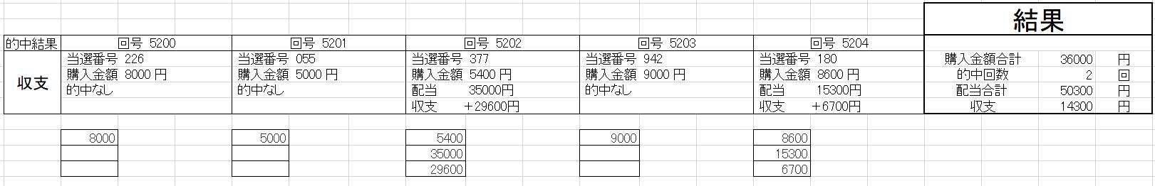 ナンバーズ3予想072