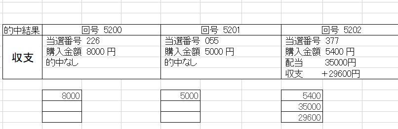 ナンバーズ3予想073